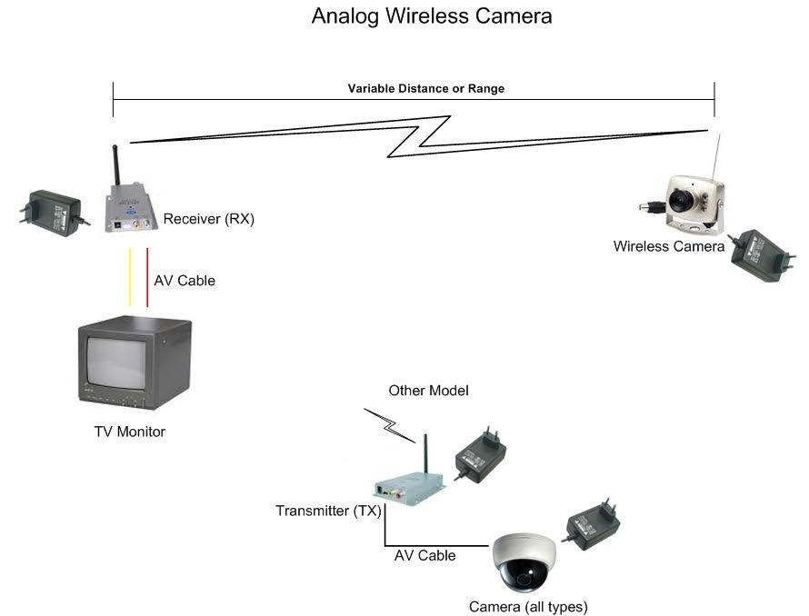 Jasa Instalasi CCTV Per Titik